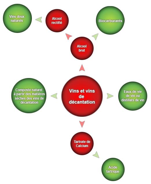 Vins et vins de décantation
