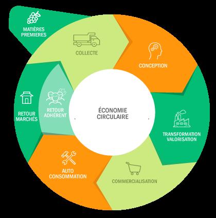 economie circulaire distillerie,economie circulaire marche